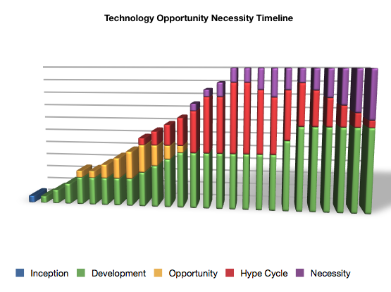 Opportunity Necessity lifecycle chart